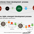 3 Stages of Agile Marketing – AgileMarketing.net